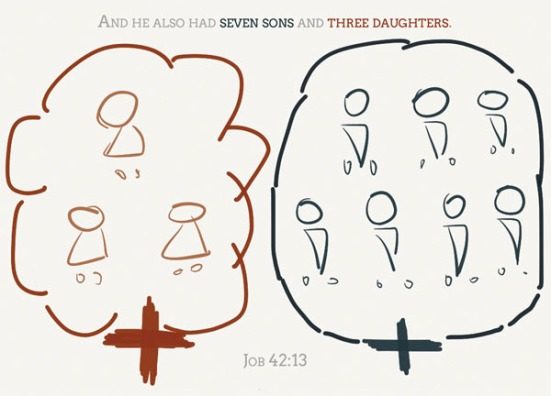 Job 42:13 - And he also had seven sons and three daughters.
